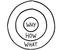 Begin met Waarom